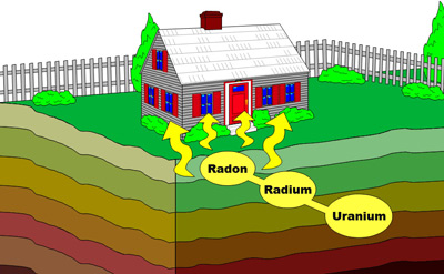 How Does Radon Enter a Home