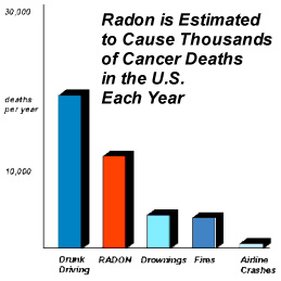 Deaths Attributed to Radon in the US