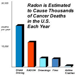 Radon Info Graph